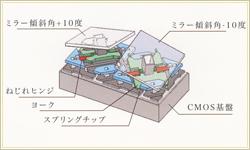 独自のプロジェクター方式(面造形)